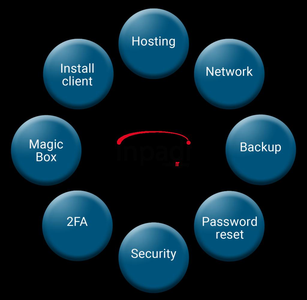Model alle blaa services 1024x1000 - Services