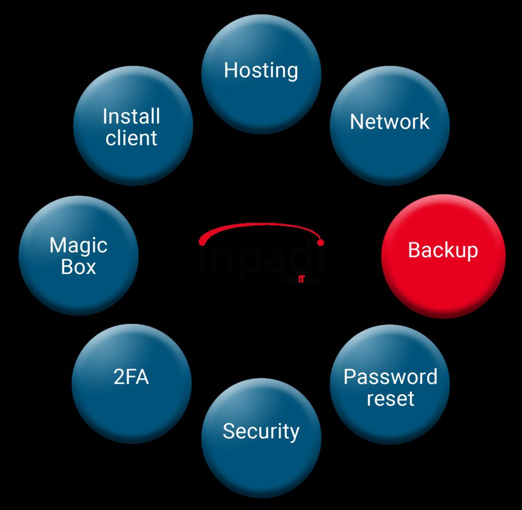 Model red Backup 1024x1000 - Backup