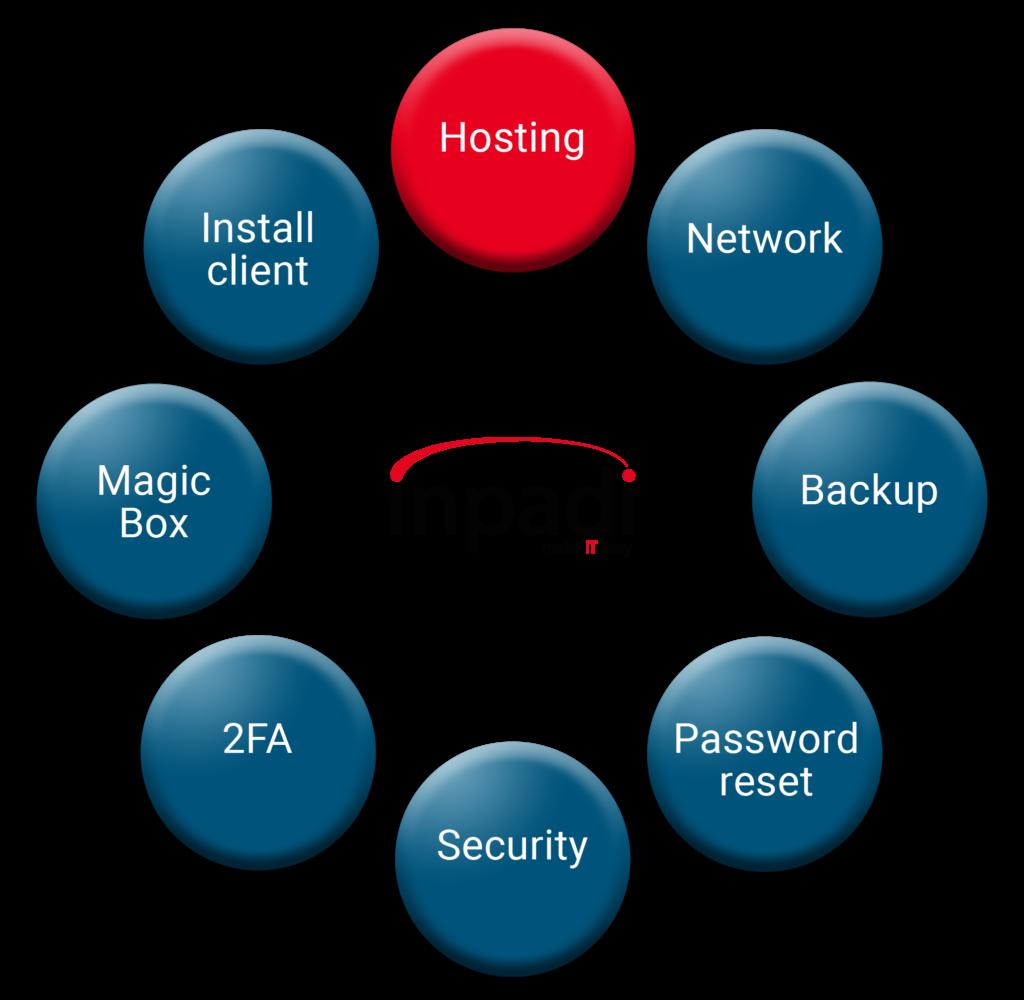 Model red Hosting 1024x1000 - Hosting